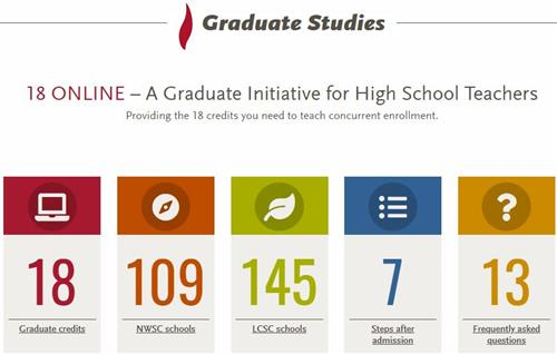 18 Graduate Credits, 109 NWSC Schools, 145 LCSC School, 7 Steps after admission, 13 Frequently Asked Questions